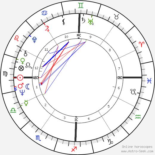 Lola Falana день рождения гороскоп, Lola Falana Натальная карта онлайн