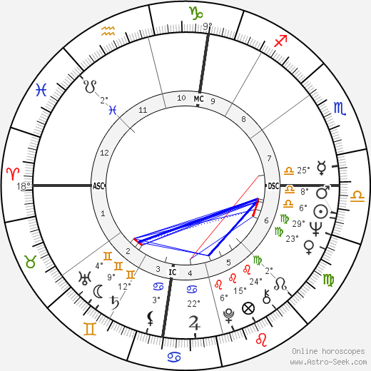 Madeline Kahn birth chart, biography, wikipedia 2020, 2021