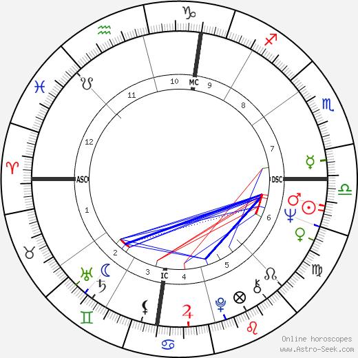 Madeline Kahn birth chart, Madeline Kahn astro natal horoscope, astrology