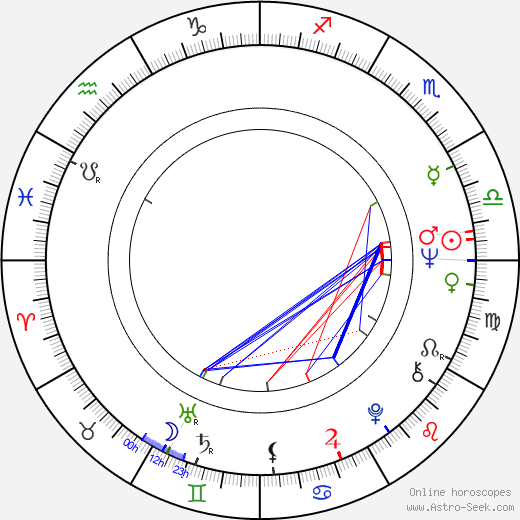 Manolo Fernández birth chart, Manolo Fernández astro natal horoscope, astrology