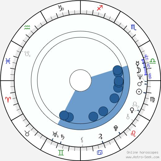 Marta Žuchová wikipedia, horoscope, astrology, instagram