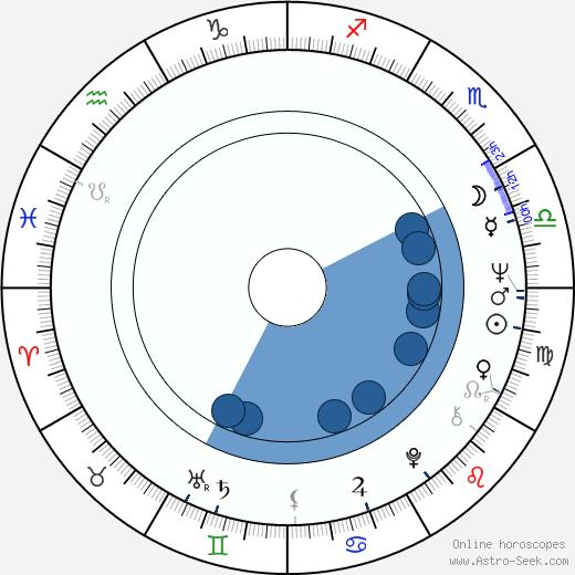 Mei Sheng Fan wikipedia, horoscope, astrology, instagram