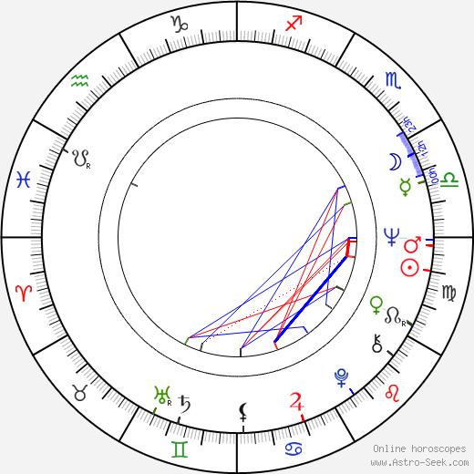 Mei Sheng Fan birth chart, Mei Sheng Fan astro natal horoscope, astrology