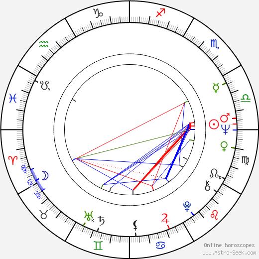 Michael Weller день рождения гороскоп, Michael Weller Натальная карта онлайн
