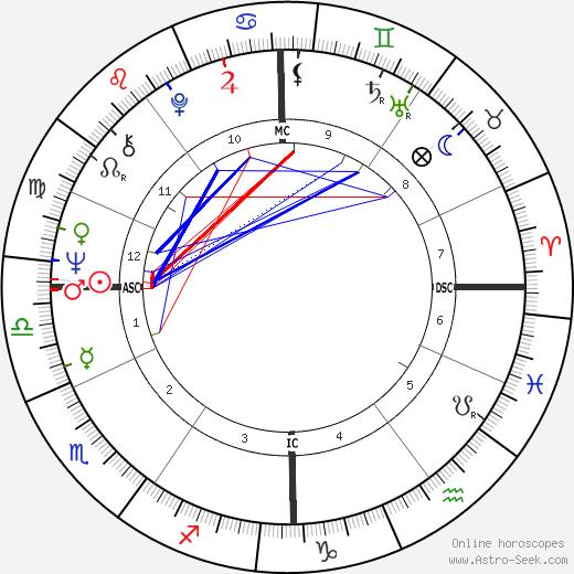 Pierre Clémenti tema natale, oroscopo, Pierre Clémenti oroscopi gratuiti, astrologia