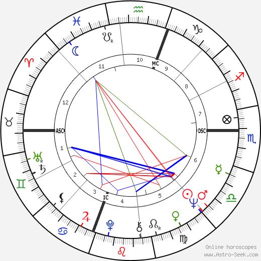 Reg день рождения гороскоп, Reg Натальная карта онлайн