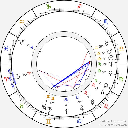 Robert Miano birth chart, biography, wikipedia 2020, 2021