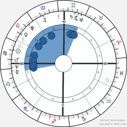 Robert Shapiro wikipedia, horoscope, astrology, instagram