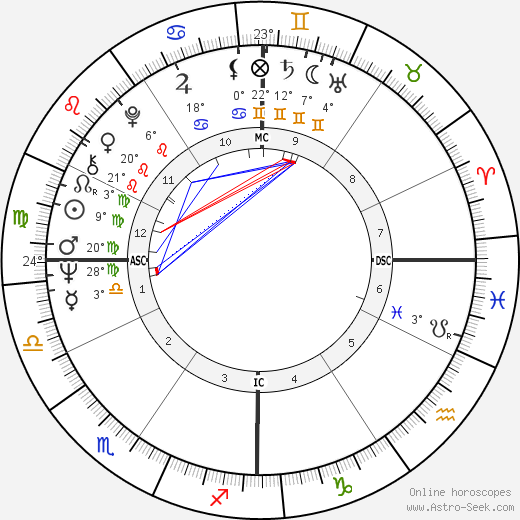Robert Shapiro birth chart, biography, wikipedia 2018, 2019