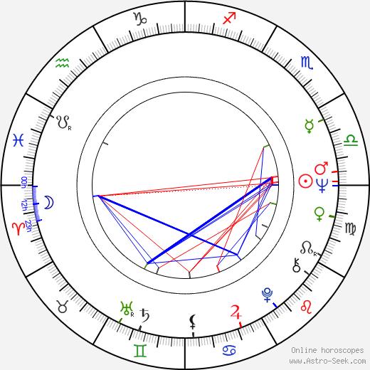 Robyn Nevin день рождения гороскоп, Robyn Nevin Натальная карта онлайн
