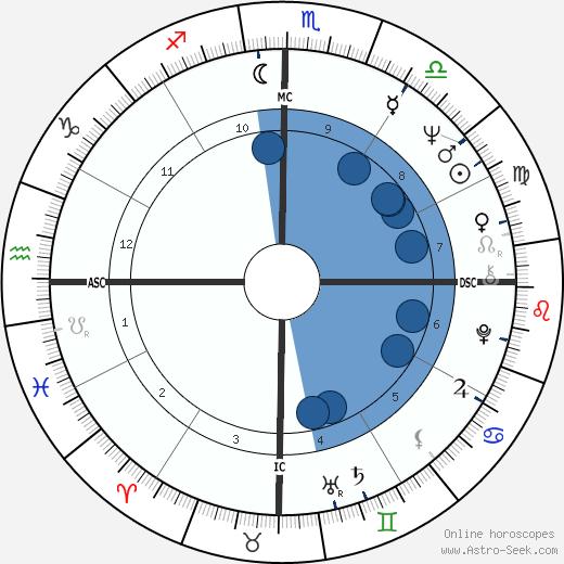 Rolim Amaro wikipedia, horoscope, astrology, instagram
