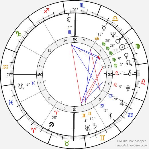 Rolim Amaro birth chart, biography, wikipedia 2019, 2020