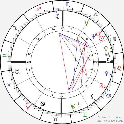 Rolim Amaro astro natal birth chart, Rolim Amaro horoscope, astrology