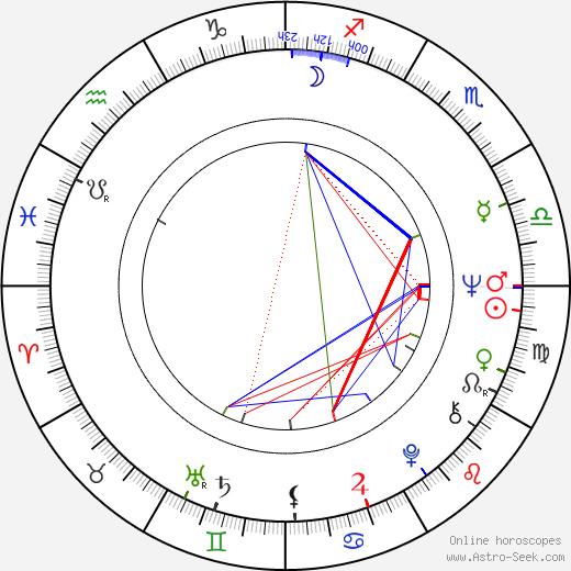 Teresa Budzisz-Krzyzanowska tema natale, oroscopo, Teresa Budzisz-Krzyzanowska oroscopi gratuiti, astrologia
