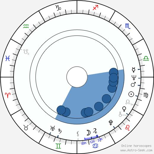 Teresa Tuszyńska wikipedia, horoscope, astrology, instagram