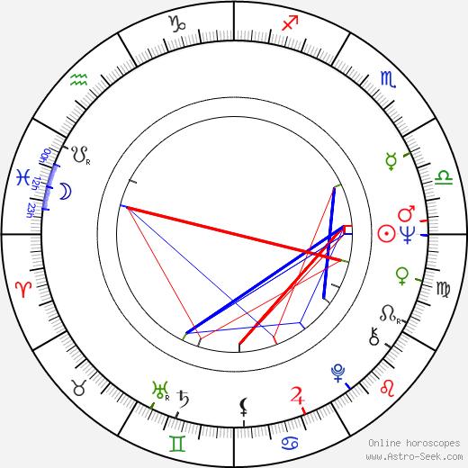 Václav Antoš astro natal birth chart, Václav Antoš horoscope, astrology