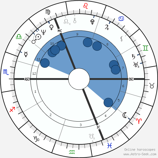Volker Rühe wikipedia, horoscope, astrology, instagram