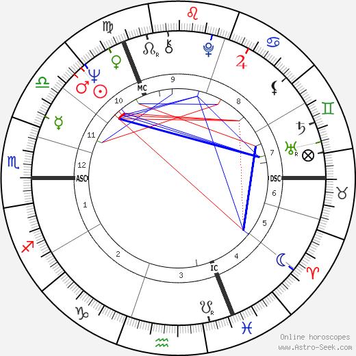 Volker Rühe birth chart, Volker Rühe astro natal horoscope, astrology