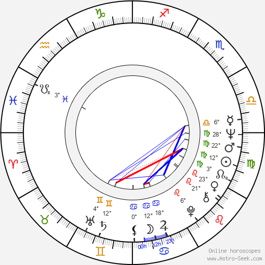 Werner Herzog birth chart, biography, wikipedia 2018, 2019