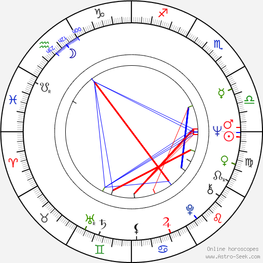 William Finley birth chart, William Finley astro natal horoscope, astrology