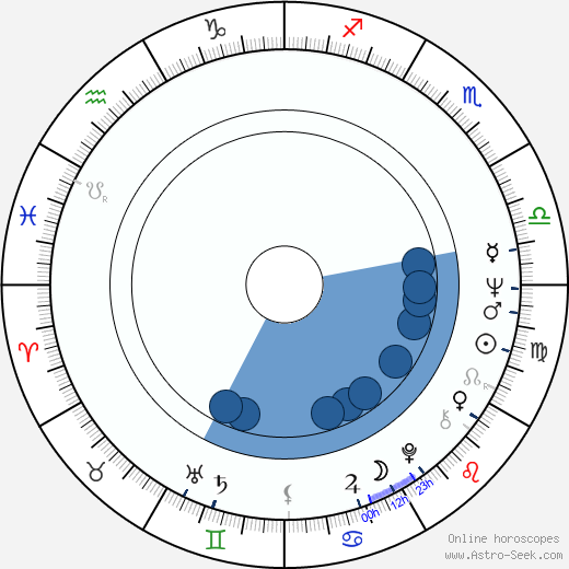 William N. Panzer wikipedia, horoscope, astrology, instagram