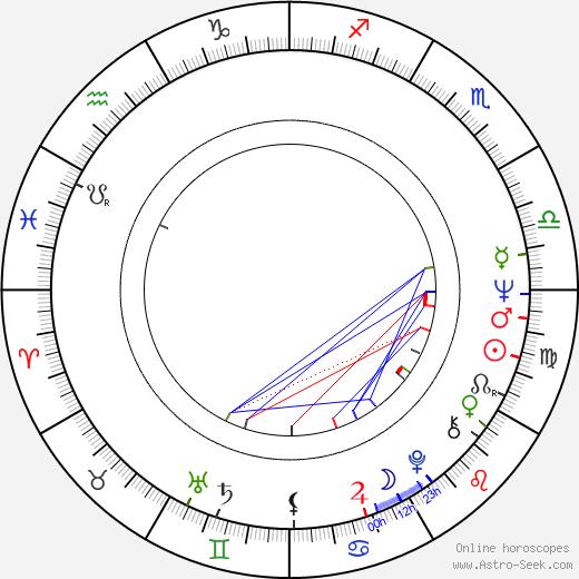 William N. Panzer день рождения гороскоп, William N. Panzer Натальная карта онлайн