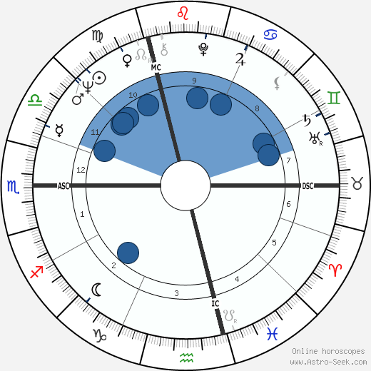 Wolfgang Schäuble wikipedia, horoscope, astrology, instagram