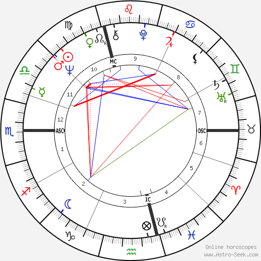 Wolfgang Schäuble birth chart, Wolfgang Schäuble astro natal horoscope, astrology