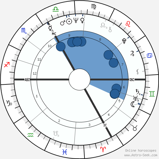 Yves Rénier wikipedia, horoscope, astrology, instagram