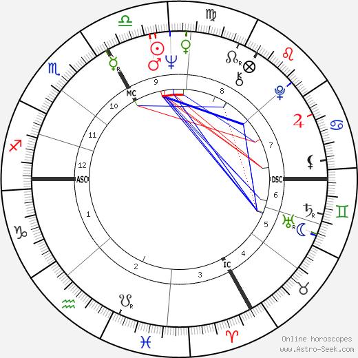 Yves Rénier tema natale, oroscopo, Yves Rénier oroscopi gratuiti, astrologia