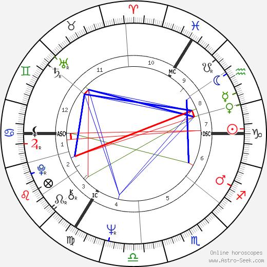 Andrew Hunter tema natale, oroscopo, Andrew Hunter oroscopi gratuiti, astrologia
