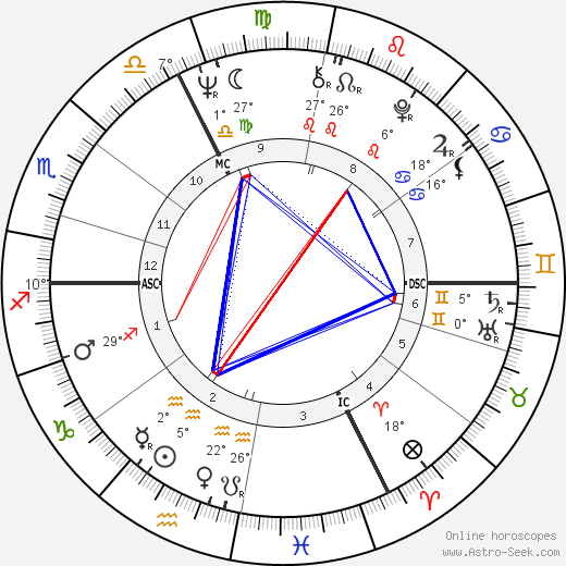 Bernard Roger Tapie birth chart, biography, wikipedia 2019, 2020