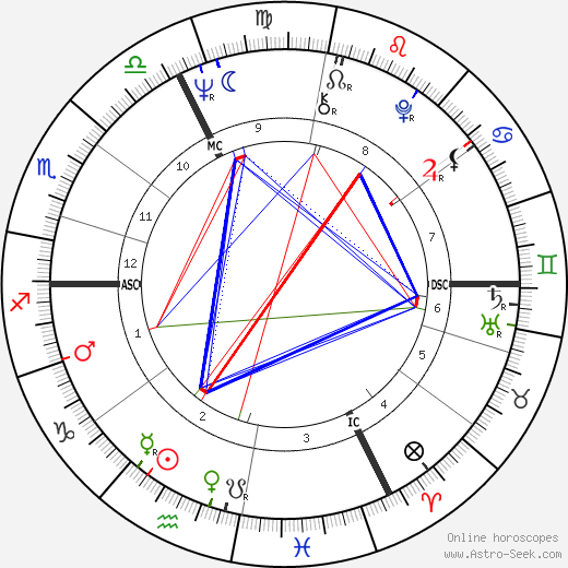 Bernard Roger Tapie astro natal birth chart, Bernard Roger Tapie horoscope, astrology