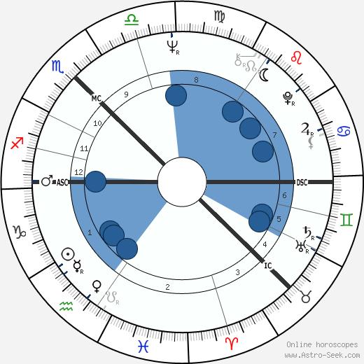 Bill Gibb wikipedia, horoscope, astrology, instagram
