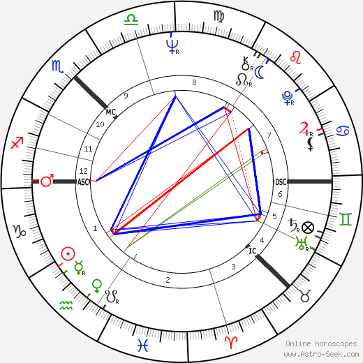 Bill Gibb tema natale, oroscopo, Bill Gibb oroscopi gratuiti, astrologia
