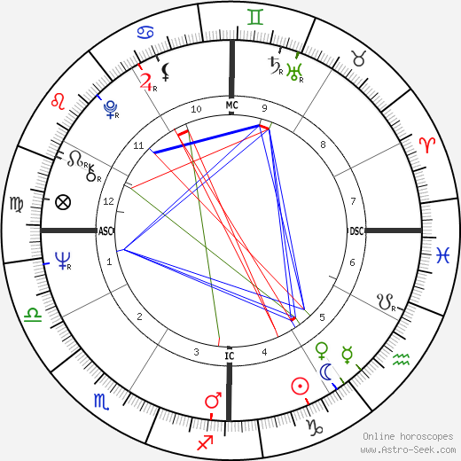 Bob Wade astro natal birth chart, Bob Wade horoscope, astrology