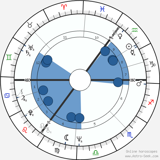 Dagmar Berghoff wikipedia, horoscope, astrology, instagram