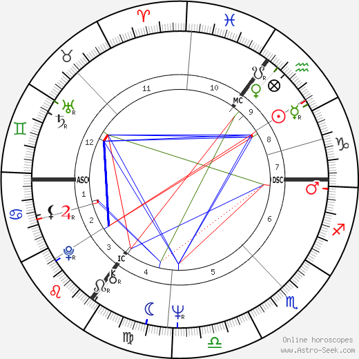 Dagmar Berghoff birth chart, Dagmar Berghoff astro natal horoscope, astrology