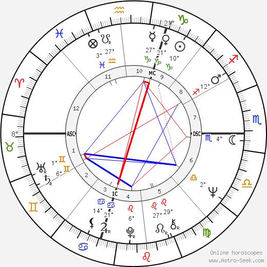 Don Novello birth chart, biography, wikipedia 2019, 2020