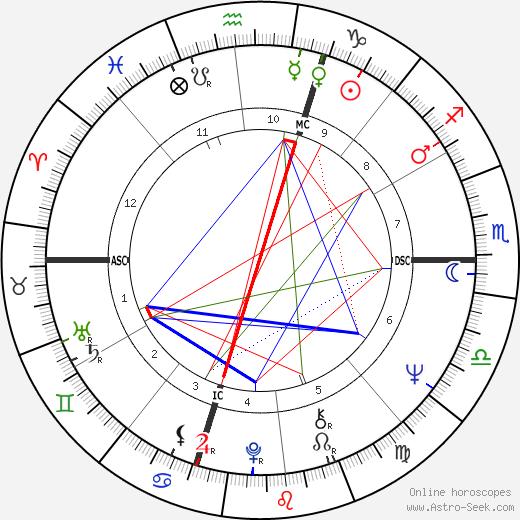 Don Novello birth chart, Don Novello astro natal horoscope, astrology