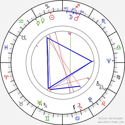 Doris Kearns Goodwin astro natal birth chart, Doris Kearns Goodwin horoscope, astrology