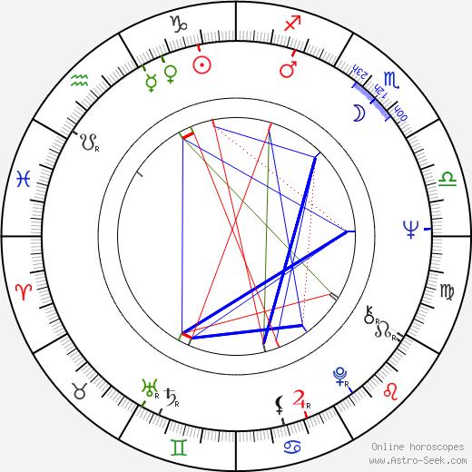 Edward Klosinski tema natale, oroscopo, Edward Klosinski oroscopi gratuiti, astrologia