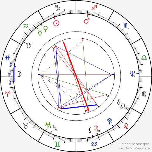 Edwin Rutten astro natal birth chart, Edwin Rutten horoscope, astrology