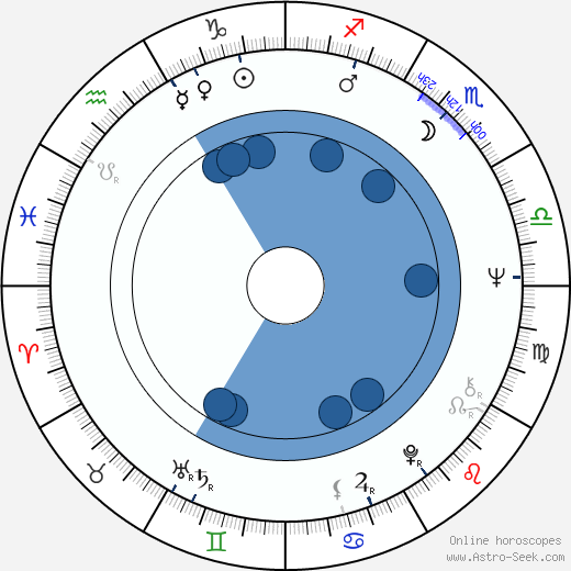 Emilio Disi wikipedia, horoscope, astrology, instagram