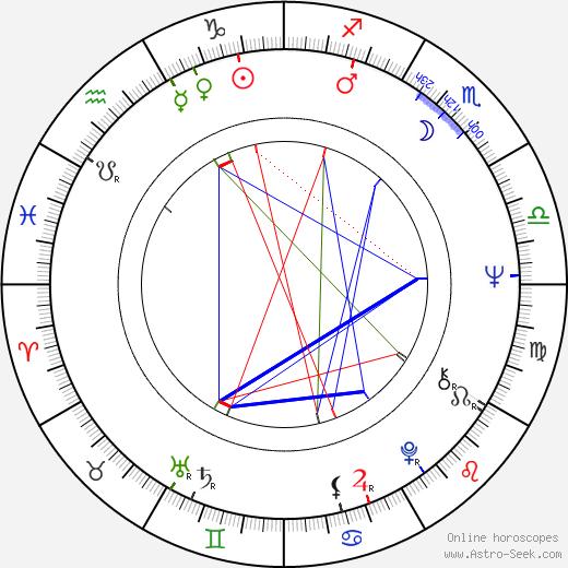 Emilio Disi birth chart, Emilio Disi astro natal horoscope, astrology