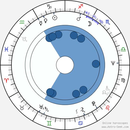 Esko Leimu wikipedia, horoscope, astrology, instagram