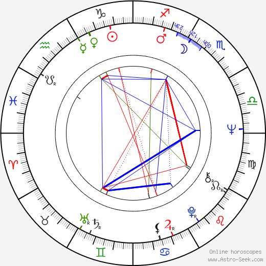 Esko Leimu astro natal birth chart, Esko Leimu horoscope, astrology
