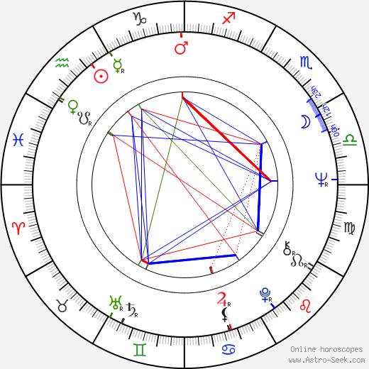 Florina Cercel birth chart, Florina Cercel astro natal horoscope, astrology