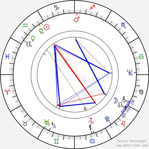 Gary Burton birth chart, Gary Burton astro natal horoscope, astrology