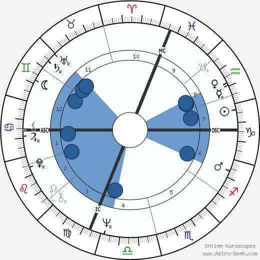 Geoffrey Deuel wikipedia, horoscope, astrology, instagram